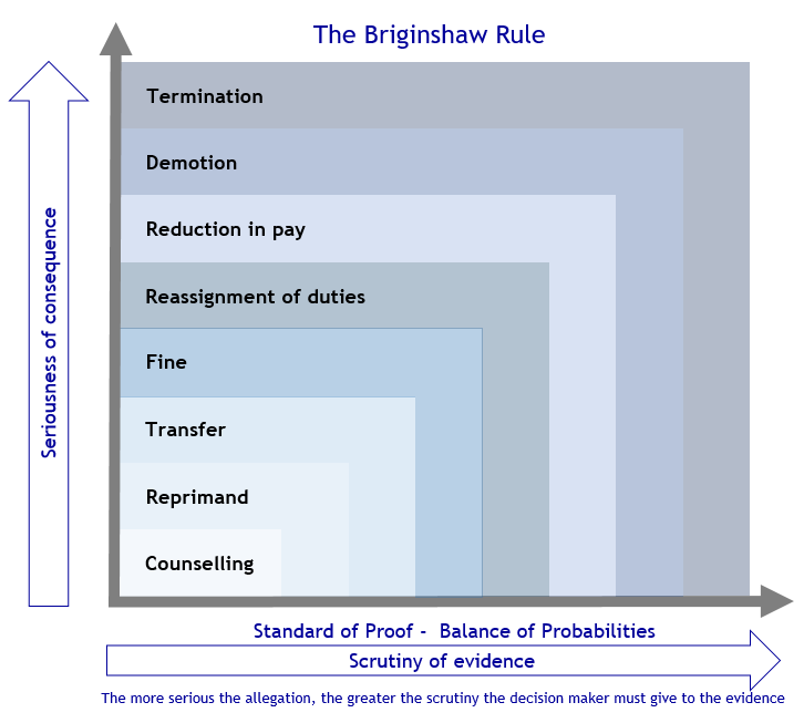 Abacus - The Briginshaw Rule chart