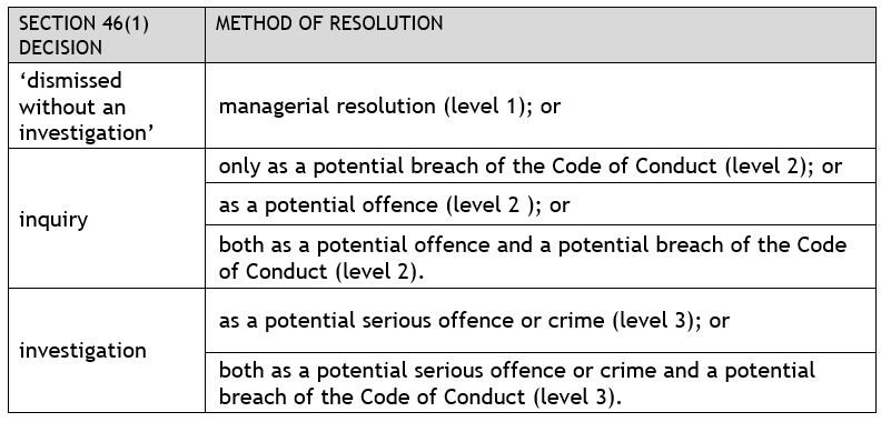 Abacus - Section 46(1) Decision & Method of Resolution table