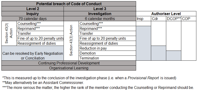 Abacus - Initial Contact with Subject Officer - Potential breack of Code of Conduct table