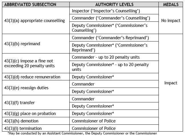 Abacus - Summary Table - Members up to (not including) rank of Inspector