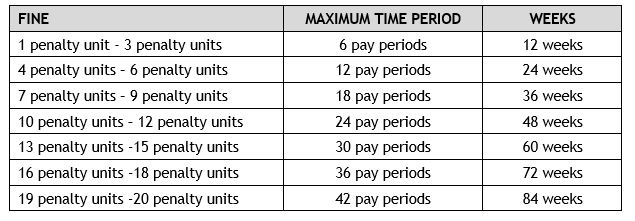 Abacus - Impose a fine – section 43(3)(c) Action - table of Fine, Maximim Time Period, and Weeks