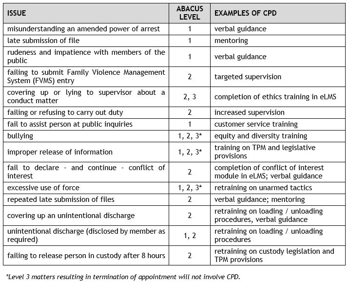 Abacus - Examples of CPD for Particular Conduct Issues table