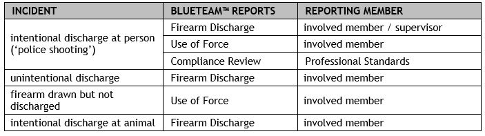 Abacus - Firearms Incident reports table