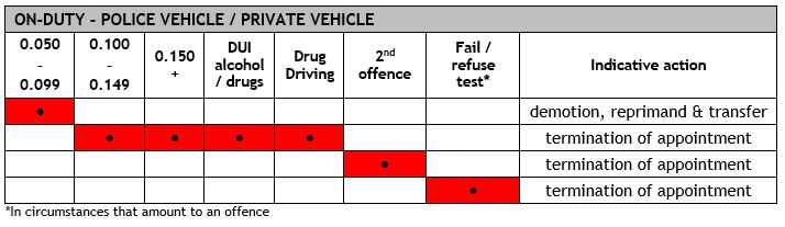 Abacus - Indicative Actions Framework for Drink and Drug Driving - On-Duty