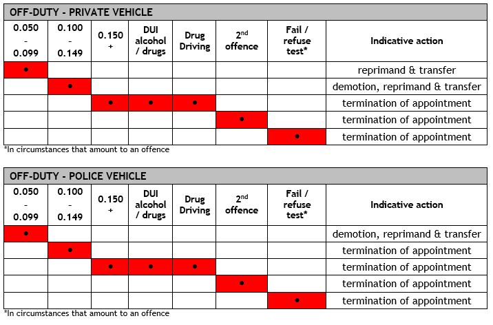 Abacus - Indicative Actions Framework for Drink and Drug Driving - Off-Duty