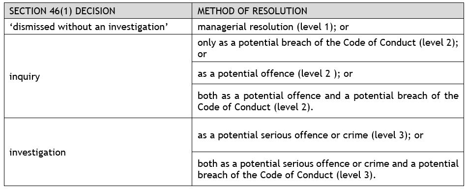Abacus - 7.5.4. Deciding Nature of Inquiry / Investigation: Code of Conduct or Criminal table of Decision and Resolution Method