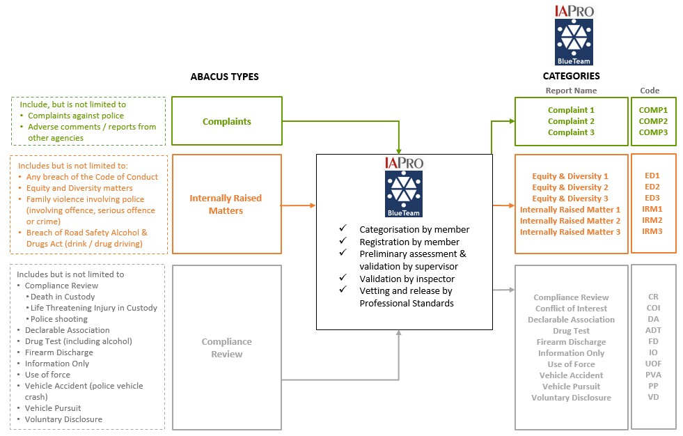 Abacus - Unifying Matters - Complaint Types flowchart