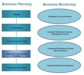 Business Planning and Business Monitoring
