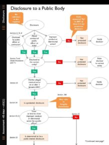Flowchart regarding Disclosure to a Public Body page 1