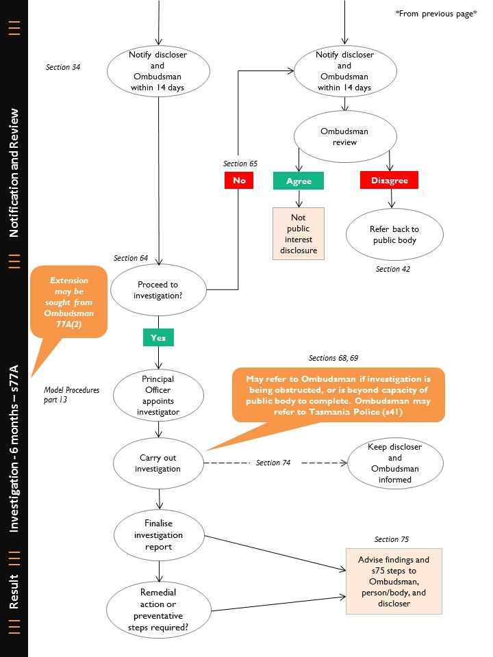Flowchart regarding Disclosure to a Public Body page 2