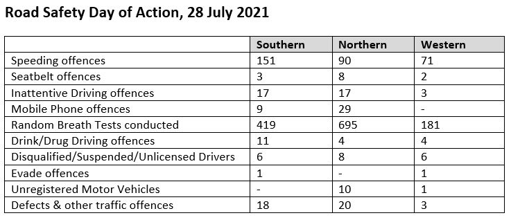 Road Safety Day of Action stats 29-Jul-2021